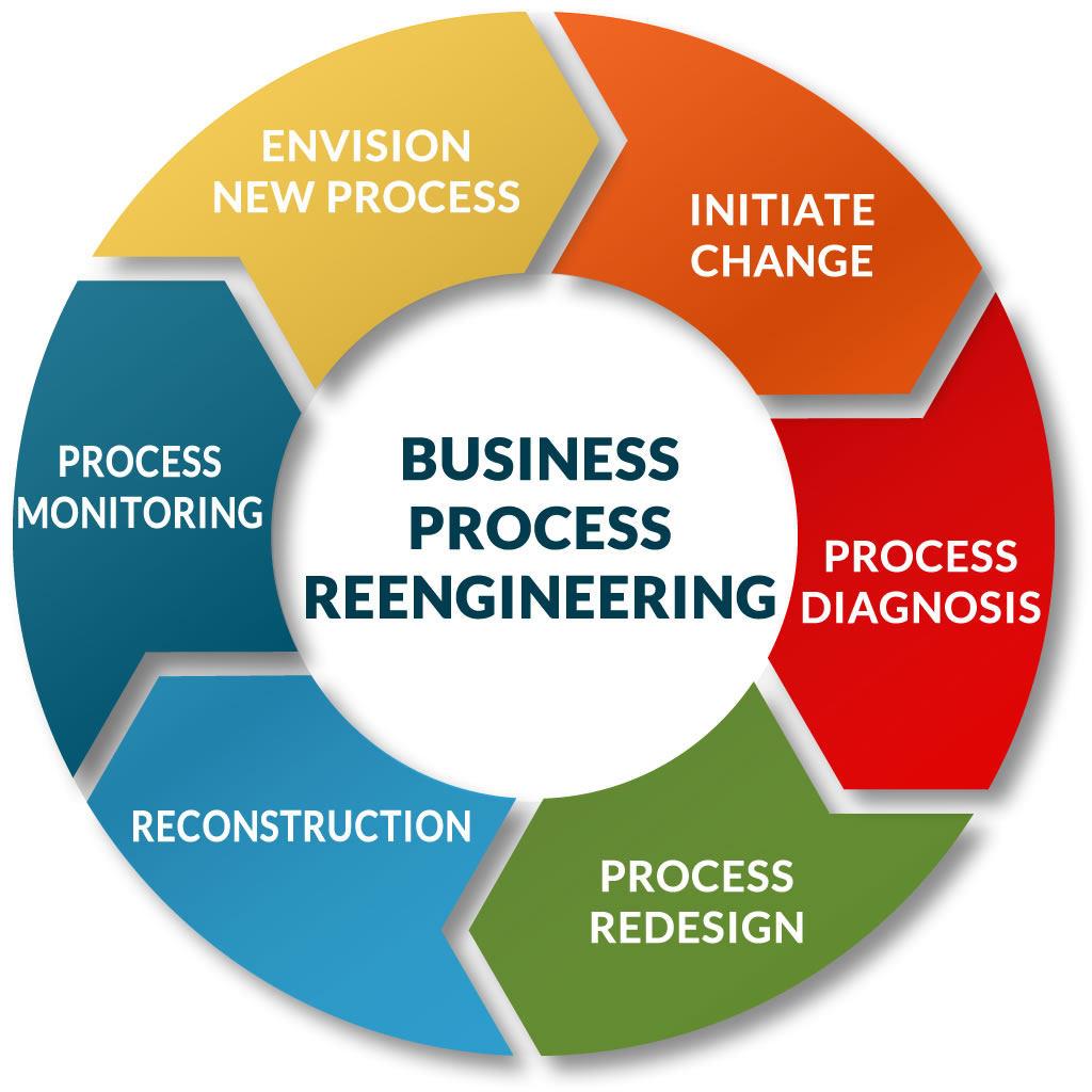 Business Process Reengineering » Consultus. Stonington Institute Detox Toshiba Tablet Pcs. Watch Spanglish Movie Free Online. Solar Cooker School Project Email A Big File. Minneapolis Printing Services. How To Digital Signature Cox Internet Business. Building Wrap Comparison Locations Of Tundra. Resignation Press Release Science Made Simple. Cosmetology School Nashville